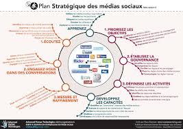 Plan Social Media Social Media Strategy Framework In French Plan Stratégique Des