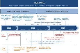 strategic plan 2014 2017 strategic plan 2014 2017 unicef
