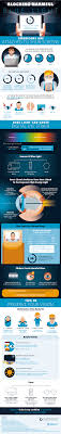 blue light and macular degeneration blue light and screen time protect your eyes infographic