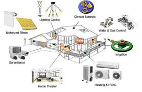 design of home automation network based on cc2530 home automation design home design ideas