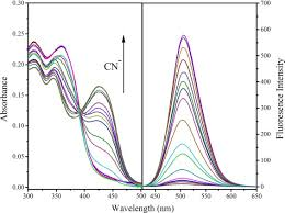 resolucion organica 5544 de 2003 notinet a highly selective turn on fluorescent and chromogenic probe for cn