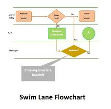 word process flow template process flow chart template microsoft