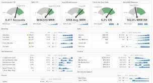 financial dashboard dashboard for saas executives dashboard