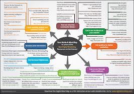 templates u0026 mindmaps mmc learning