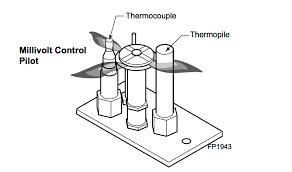 Lighting A Pilot Light Gas Fireplace Repair Anatomy Of A Pilot Light My Gas Fireplace