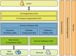 architektur software free three layered services application