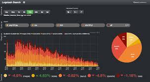 tomcat access log analyzer the 7 log management tools java developers should dzone