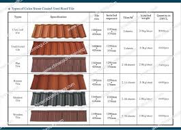 Tile Roof Types Types Of Roof Tiles Amazing Of Tile Roof Types Tile Roof Types