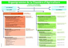 chambres d agriculture recrutement chambre agriculture recrutement ttsdesignco élégant chambre d