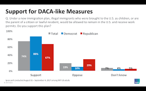 the debate daca is about what makes a real american thehill