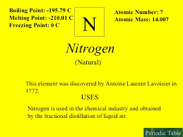 N Periodic Table Interactive Periodic Table Of Elements