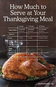 how much to serve at your thanksgiving meal servings calculator