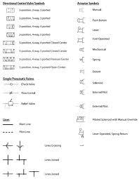 pneumatic circuit symbols explained library automationdirect com