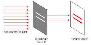 Monochromatic Light Lesson 58 Young U0027s Double Slit Experiment