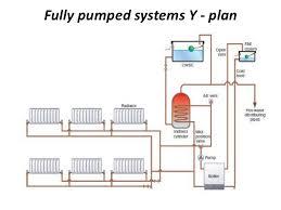 diagrams 1225706 central heating y plan wiring diagram u2013 y plan
