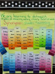 organize synonym use paint strips for a shades of meaning synonym activity 2nd