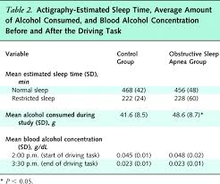 effects of alcohol and sleep restriction on simulated driving