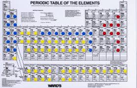 radioactive elements on the periodic table chart of problematical radioactive elements radiation