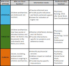 Counseling Treatment Plans For Children Informed Care Intervention Tools Healthcare Toolbox