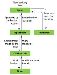 choose a process microsoft docs