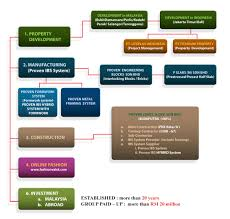 company activities structures proven holding m sdn bhd