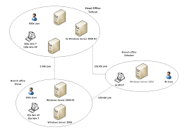lab for active directory services