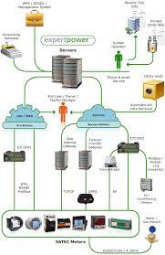 bms system single line diagram wiring diagram simonand