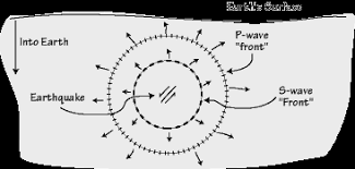 Earths Interior Diagram Seimic Waves And Earth U0027s Interior