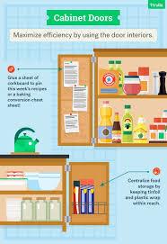 kitchen layout guide kitchen layout guide topotushka com