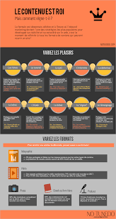 si e social d orange benefits of photo editors content marketing seo and content