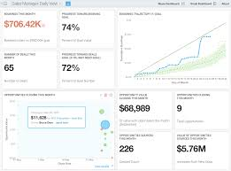 Free Excel Sales Dashboard Templates 7 Sales Dashboard Templates And Exles Insightsquared