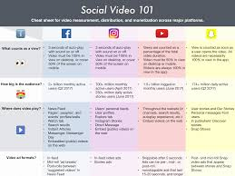 the social video report content distribution and monetization
