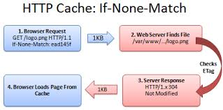 apache etag how to optimize your site with http caching betterexplained