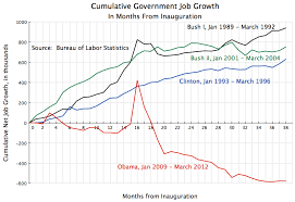 jobs under obama administration private job growth under obama recovery in contrast to the fall