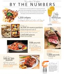 Casino Buffets In Las Vegas by Las Vegas Buffet By The Numbers Vegas Player Magazine
