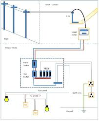 home electrical wiring plan sycamorecritic