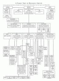 relevancy22 contemporary christianity post evangelic topics and