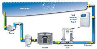 pool chlorinators poolheatpumps com