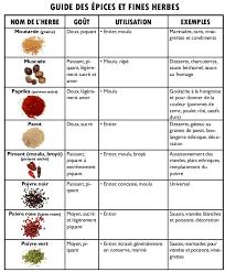 epice cuisine guide des épices et fines herbes maloyarunisland