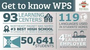 wichita public schools homepage