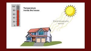 wisconsin online heat transfer science interactive pbs