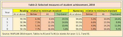 naplan annual assessment of literacy and numeracy in schools