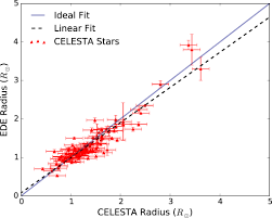 the catalog of earth like exoplanet survey targets celesta a
