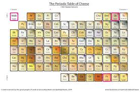 What S The Periodic Table What U0027s The Difference Between British Cheese And French Cheese