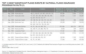 Flood Insurance Premium Estimate by Flood Flaps Flood Ventsflood Flaps Foundation Flood Vents