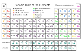 Show Me A Periodic Table Fundamentals Of Chemistry The Periodic Table Of Elements Faq