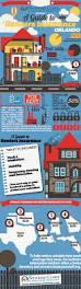 22 best renters insurance images on pinterest renters insurance