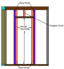 Build Exterior Door Frame Homeofficedecoration How To Build An Exterior Door Frame