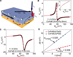 spin torque switching with the giant spin hall effect of tantalum