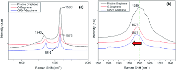 Esi Edge Banding Sinks by Functionalization Of Mild Oxidized Graphene With O